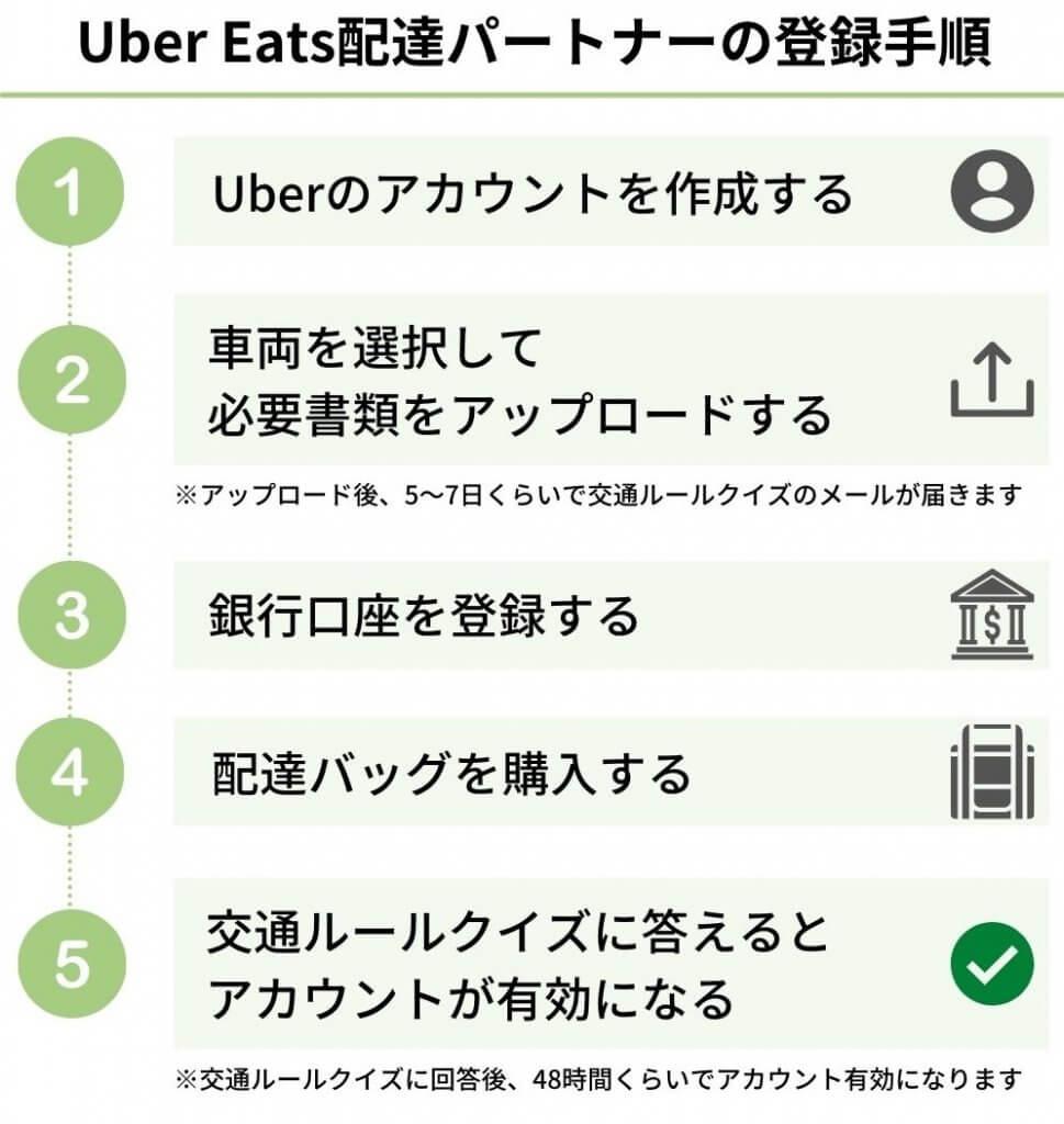 Uber Eats(ウーバーイーツ)配達員に登録する手順