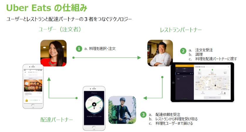 UberEats(ウーバーイーツ)の仕組み