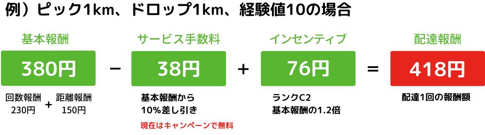 ピック1km、ドロップ1km、経験値10の場合のmenu1回あたりの配達報酬