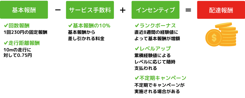 menu(メニュー)の配達報酬の仕組み