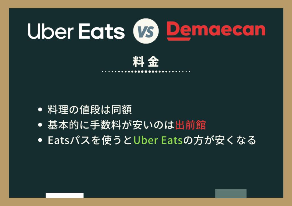 Uber Eats(ウーバーイーツ)と出前館の料金を比較