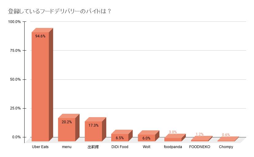 フードデリバリーバイト人気ランキング